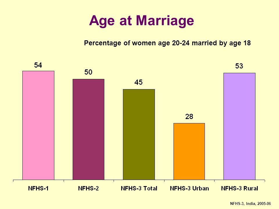 Percentage of women age married by age 18