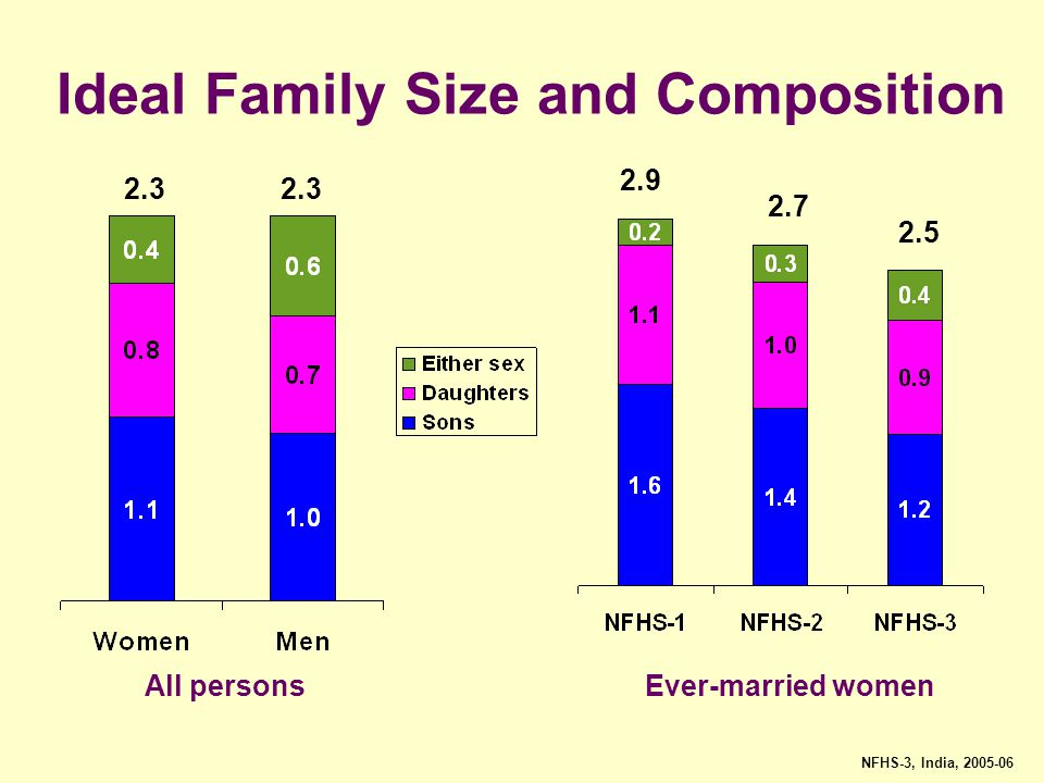 Ideal Family Size and Composition