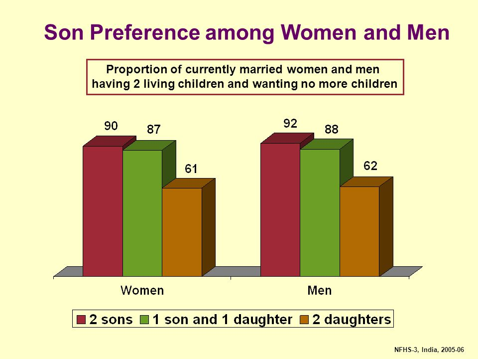 Son Preference among Women and Men