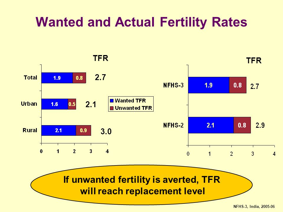 Wanted and Actual Fertility Rates