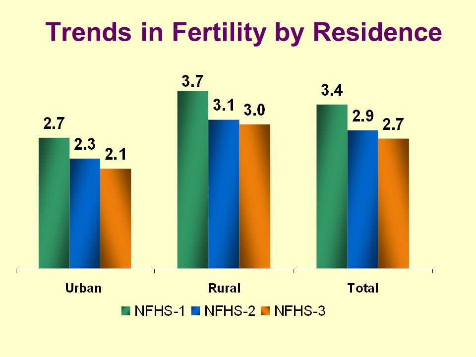 Trends in Fertility by Residence
