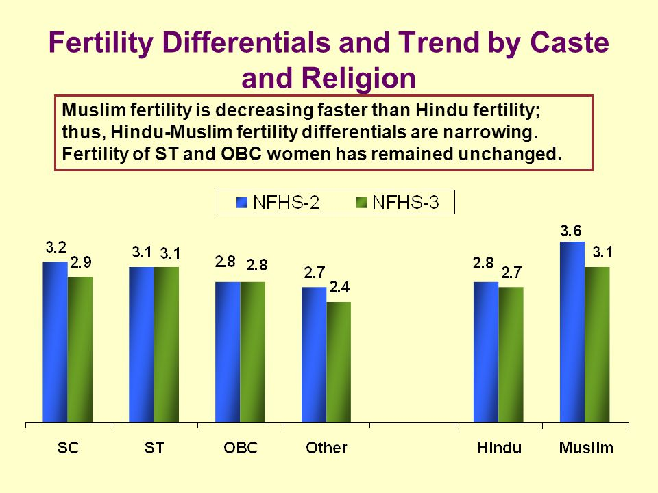 Fertility Differentials and Trend by Caste and Religion