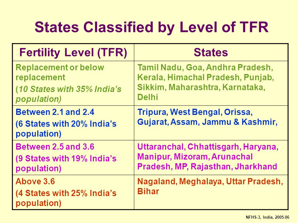 States Classified by Level of TFR