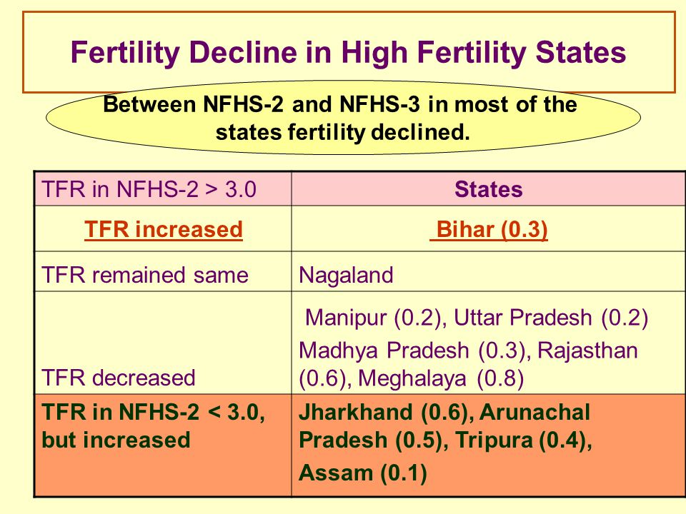 Fertility Decline in High Fertility States