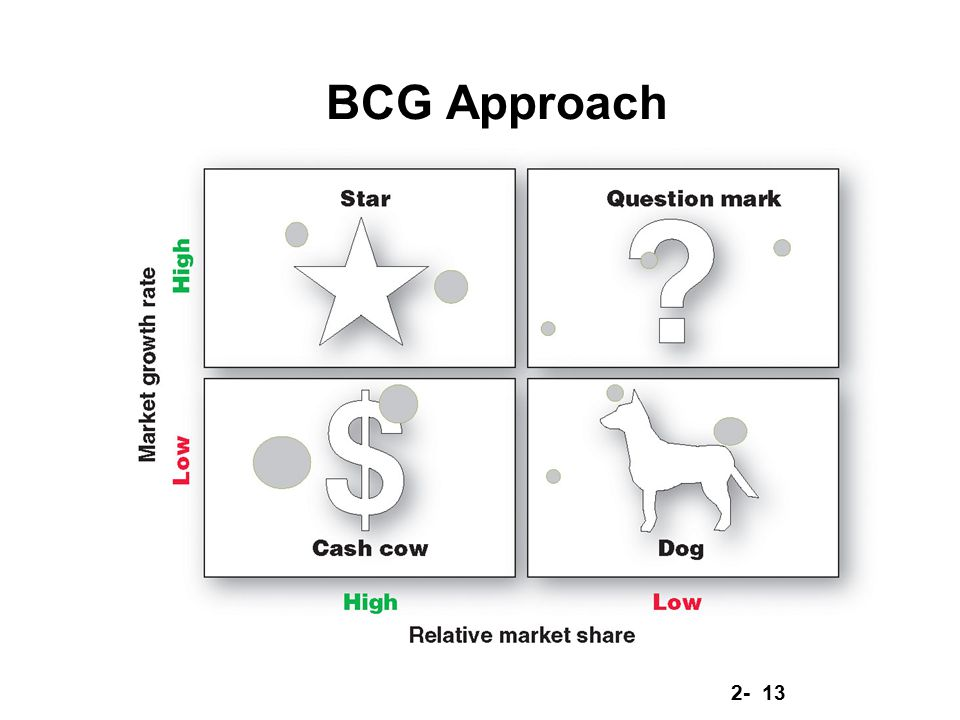 BCG Approach
