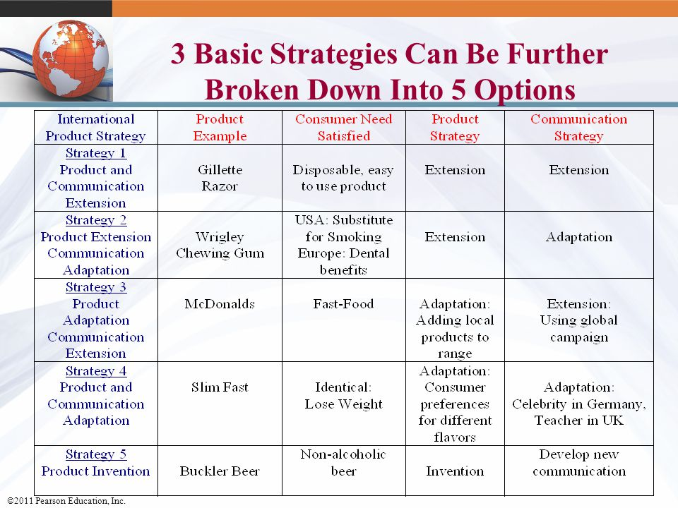Basic options strategies pdf