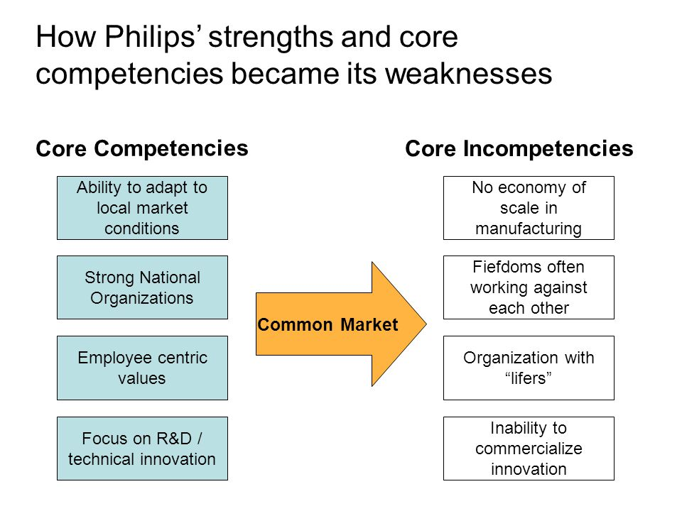 strength and weakness of core compentency