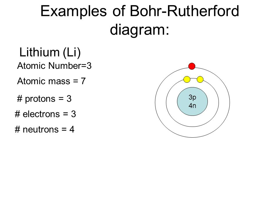 Bohr rutherford diagrams for atoms ppt video online download examples of bohr rutherford diagram ccuart Choice Image