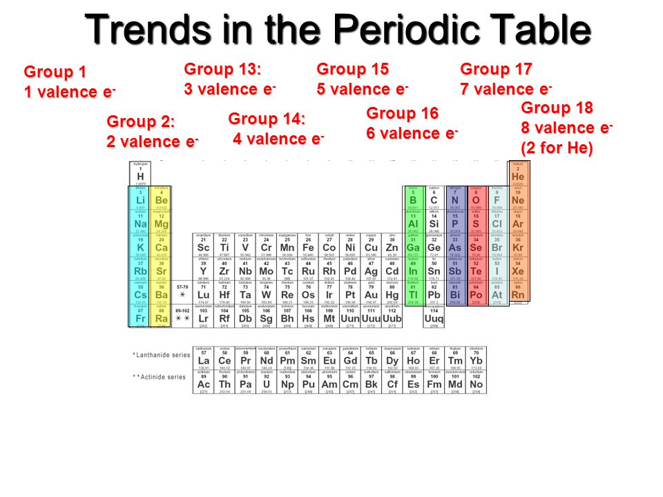 Periodic Table the periodic table group 16 : Bohr-Rutherford Diagrams for Atoms - ppt video online download