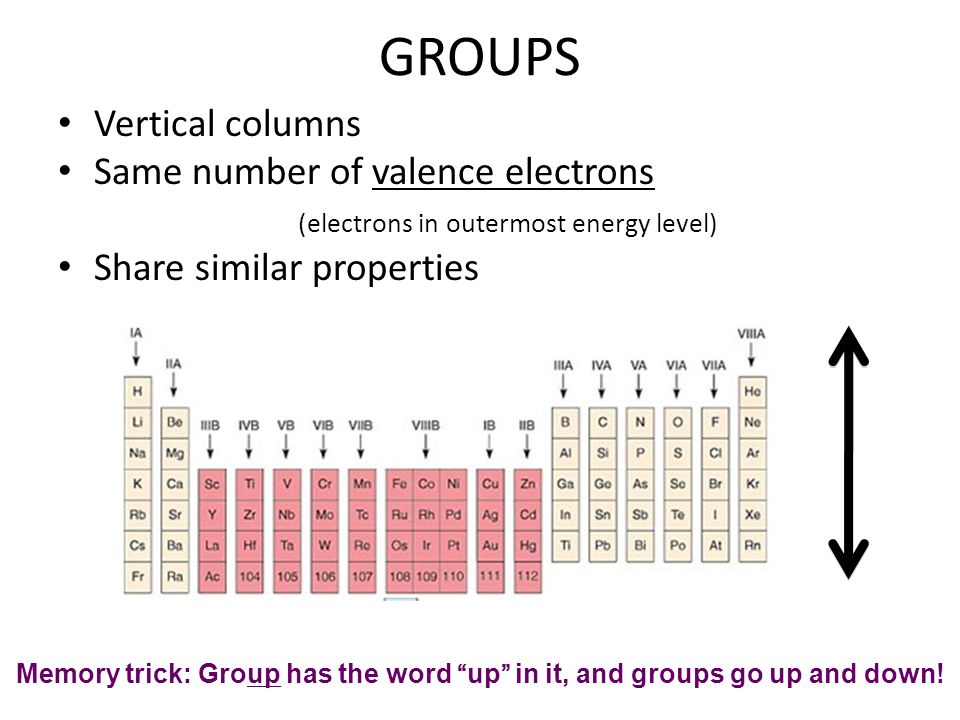 Vertical column of periodic table choice image periodic table of periodic table what does the vertical column in the periodic table urtaz Images