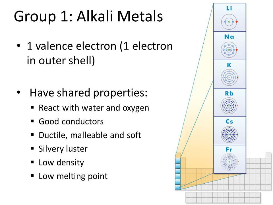 Name of periodic table group 1 periodic diagrams science for Table group 6 questions