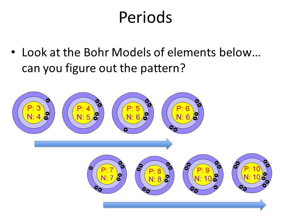 Bohr model element bohr models john dalton atomic model xenon bohr bohr model periodic table ccuart Images