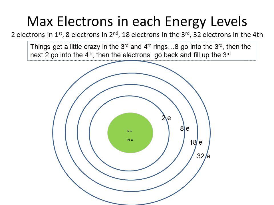 Electron Energy Levels - Ace Energy