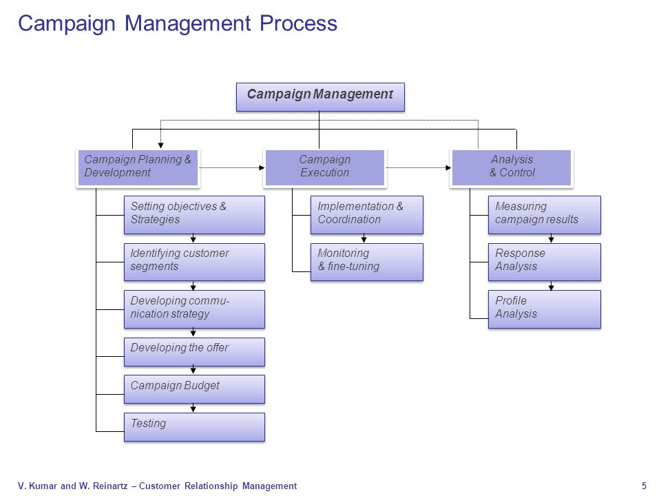 strategic setting and campaign execution of Set up your public relations plan for the year  for most businesses, the new year is a time for assessment, goal setting and strategic planning  the results of your campaigns and, if possible, compare your progress against your competitors.
