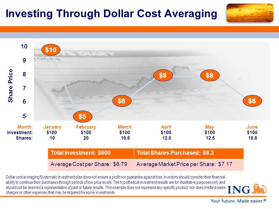 Investing Through Dollar Cost Averaging