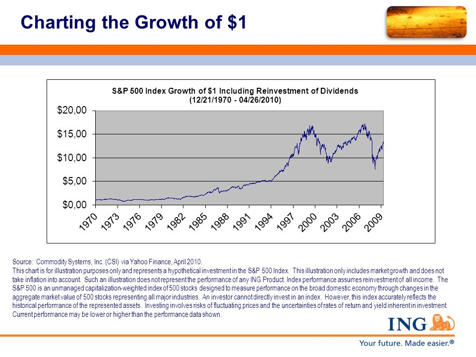 Charting the Growth of $1