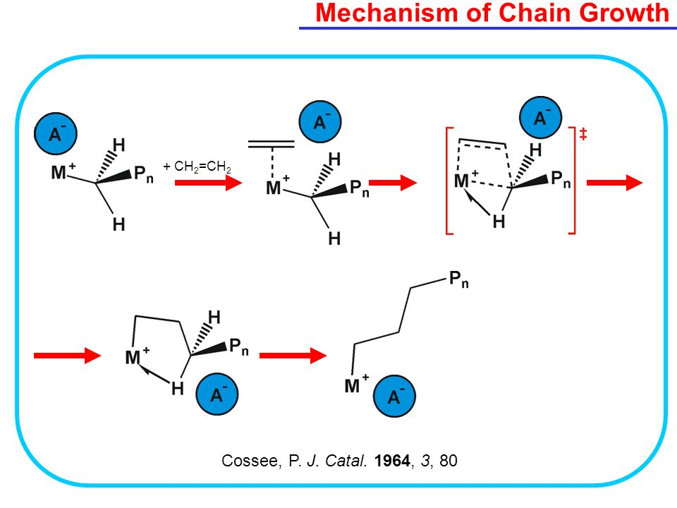 Mechanism of Chain Growth