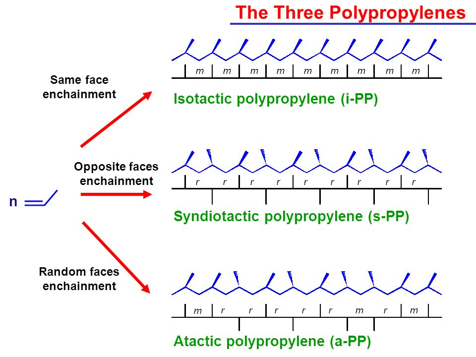The Three Polypropylenes