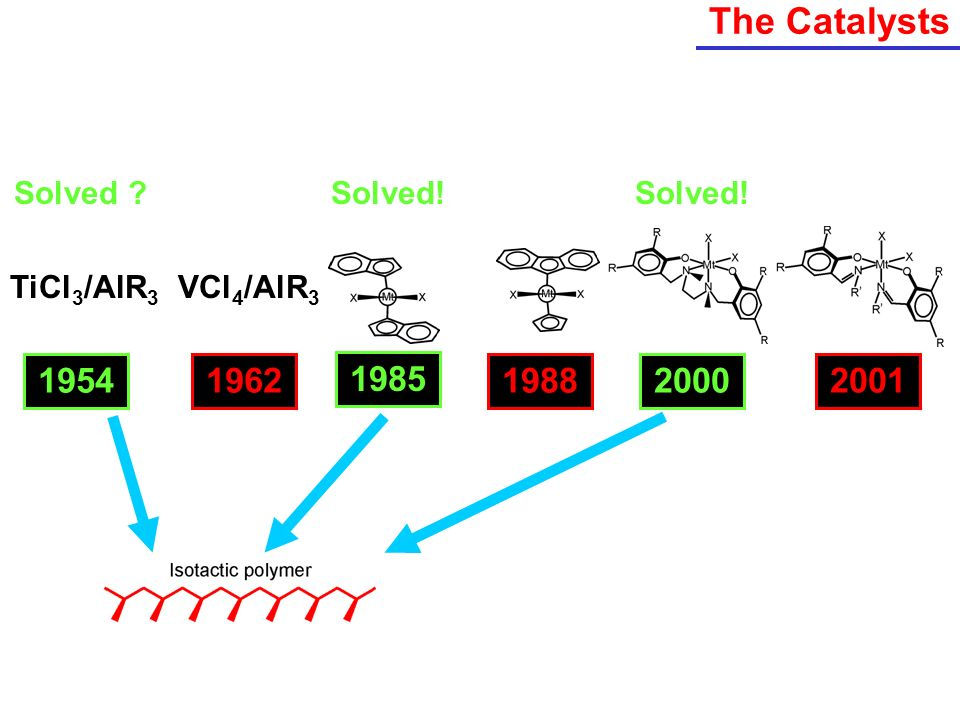The Catalysts 1954 1962 1985 1988 2000 2001 Solved Solved! Solved!