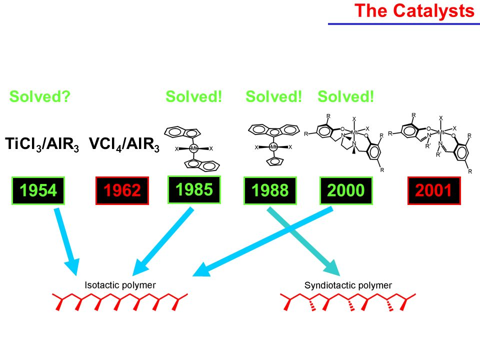 The Catalysts 1954 1962 1985 1989 1988 2000 2001 Solved Solved!