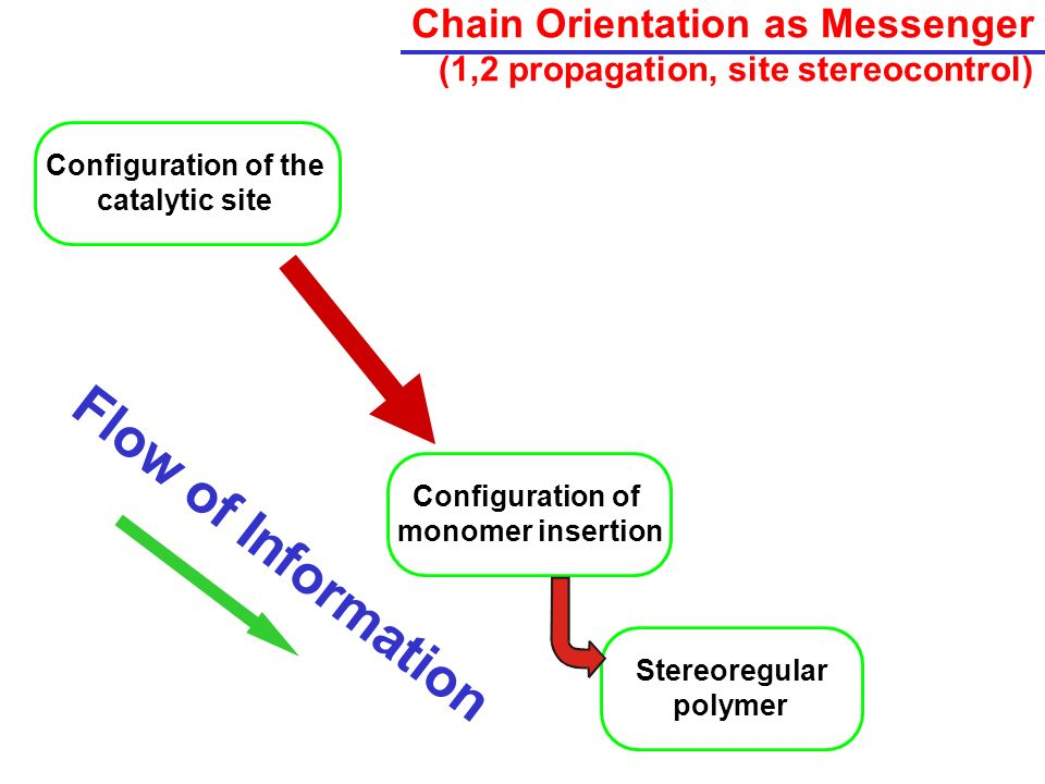 Chain Orientation as Messenger (1,2 propagation, site stereocontrol)