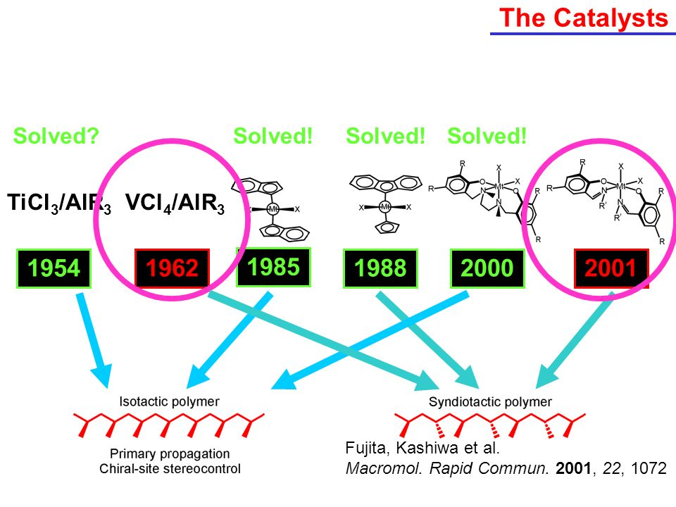 The Catalysts 1954 1962 1985 1988 1989 2000 2001 Solved Solved!