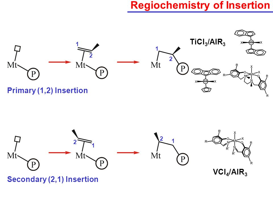 Regiochemistry of Insertion