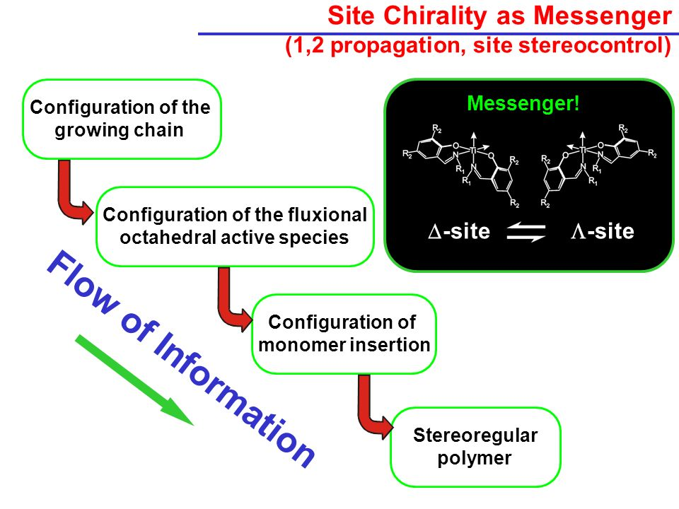 Site Chirality as Messenger (1,2 propagation, site stereocontrol)