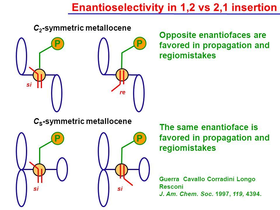 Enantioselectivity in 1,2 vs 2,1 insertion