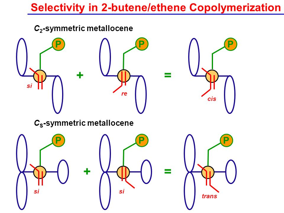 Selectivity in 2-butene/ethene Copolymerization