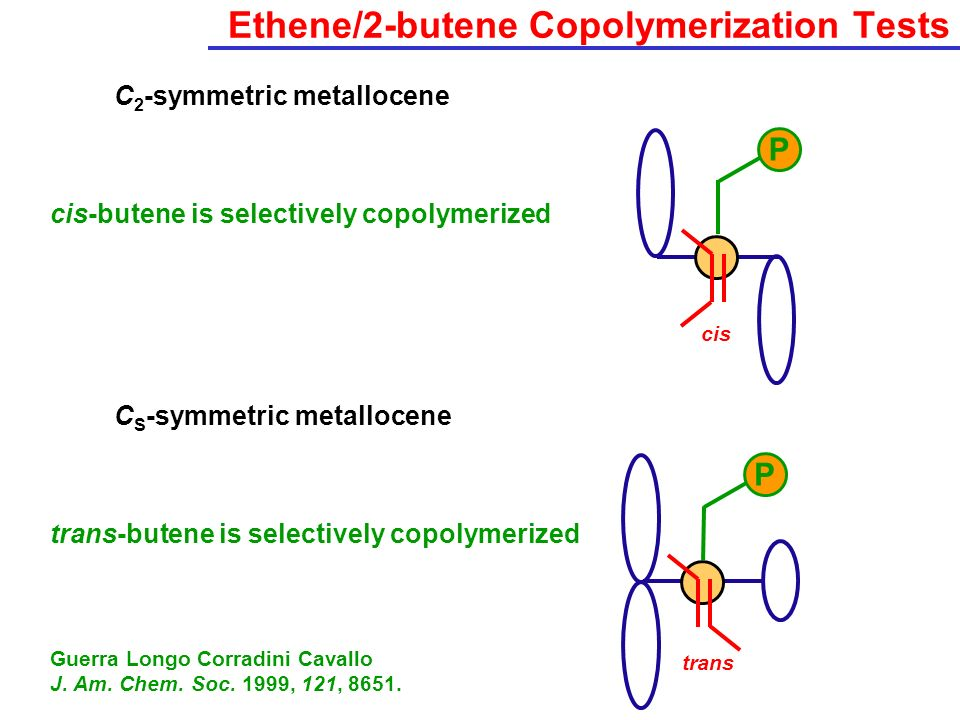 Ethene/2-butene Copolymerization Tests