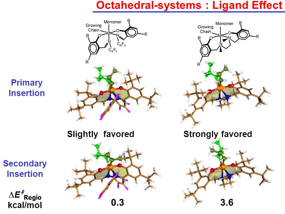 Octahedral-systems : Ligand Effect
