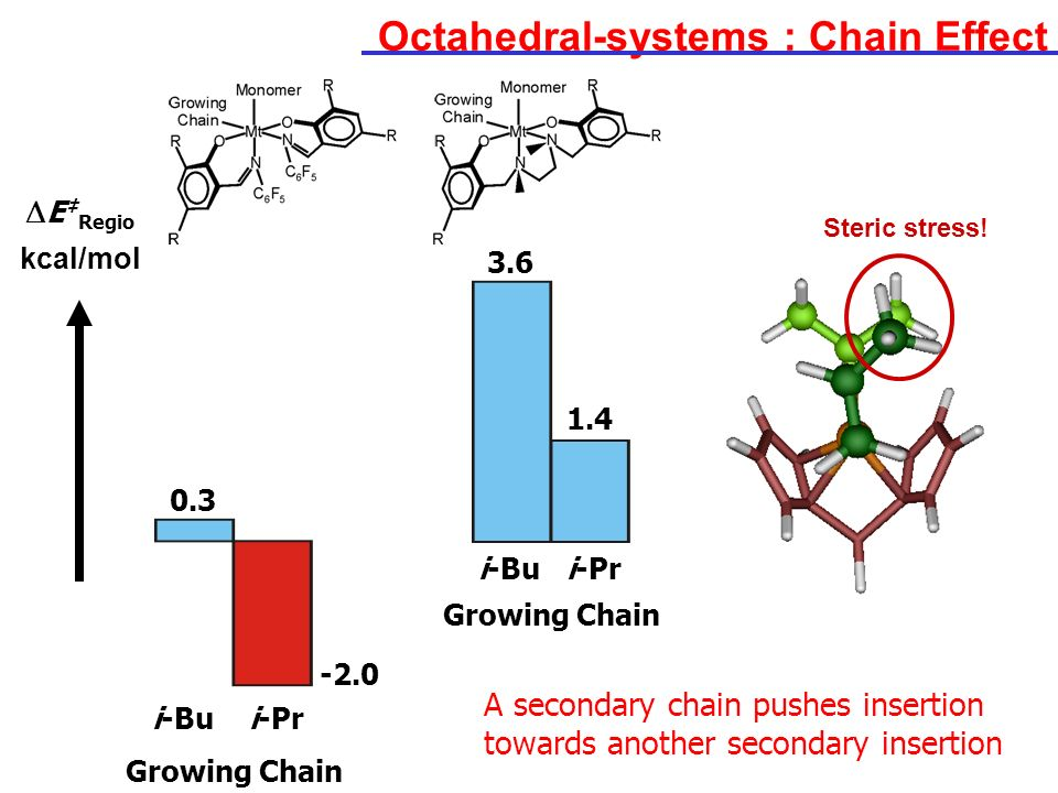 Octahedral-systems : Chain Effect
