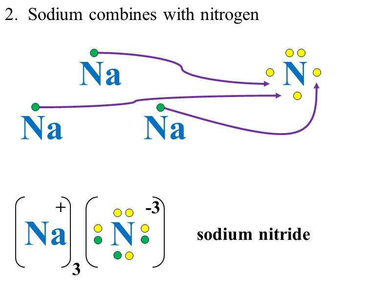 Electron Dot Diagrams (Lewis Dot) - ppt download
