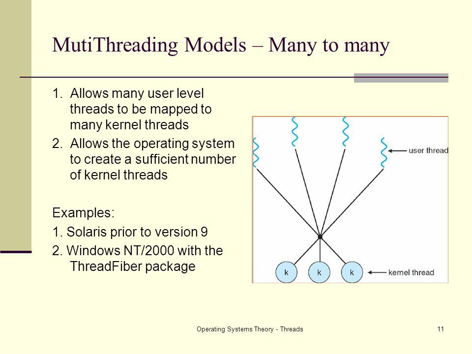 MutiThreading Models – Many to many