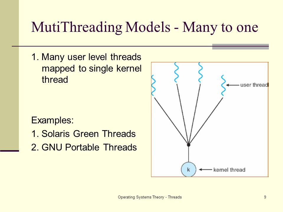 MutiThreading Models - Many to one