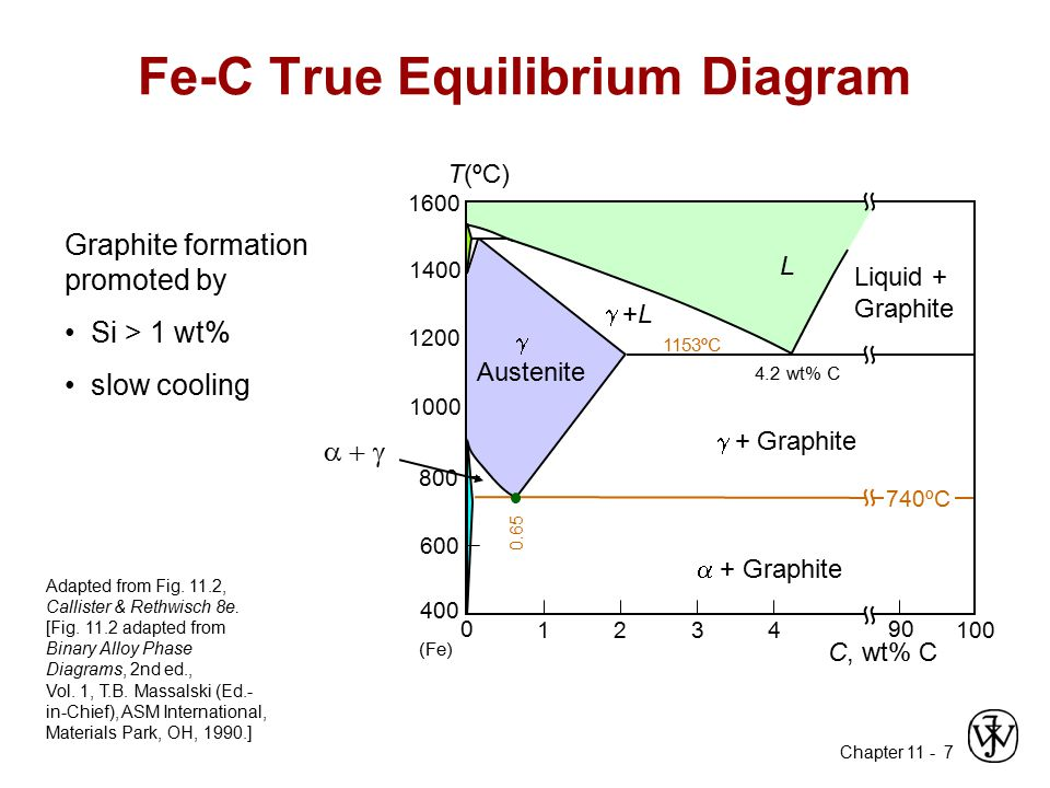 Fe C+True+Equilibrium+Diagram chapter 11 applications and processing of metal alloys ppt PV Diagram at couponss.co