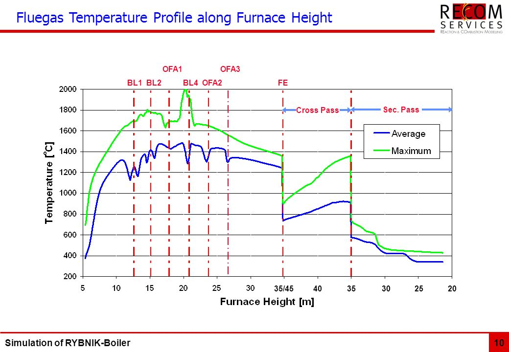 Fluegas Temperature Profile along Furnace Height