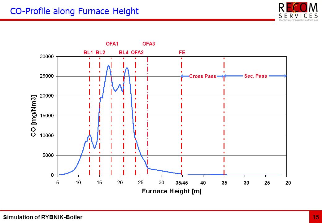 CO-Profile along Furnace Height