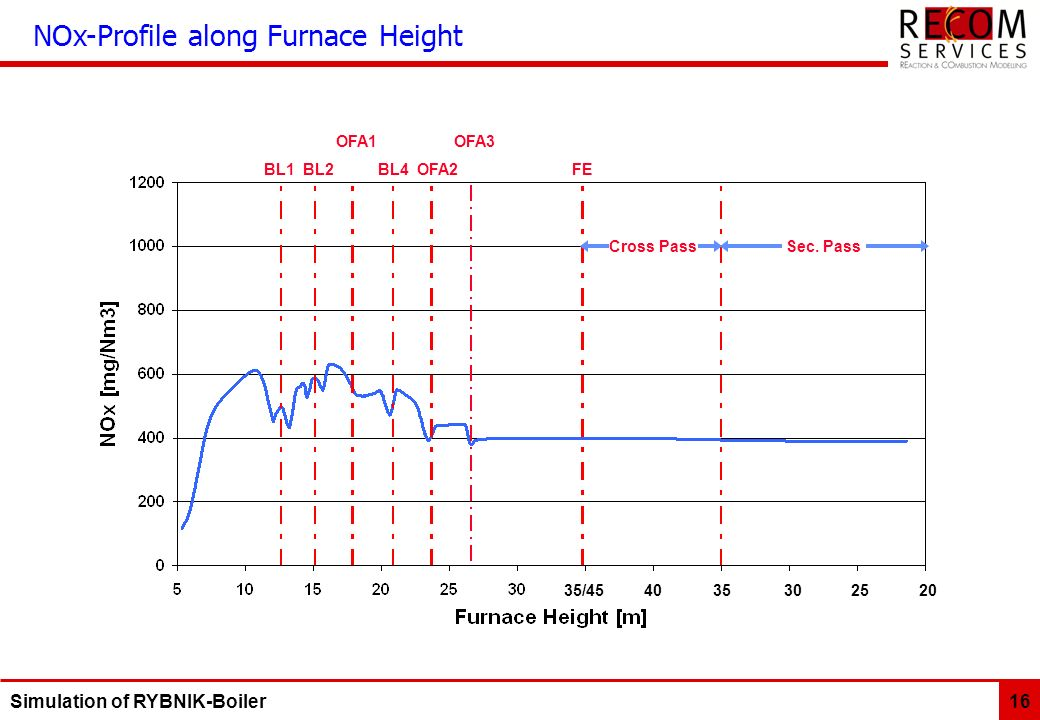 NOx-Profile along Furnace Height