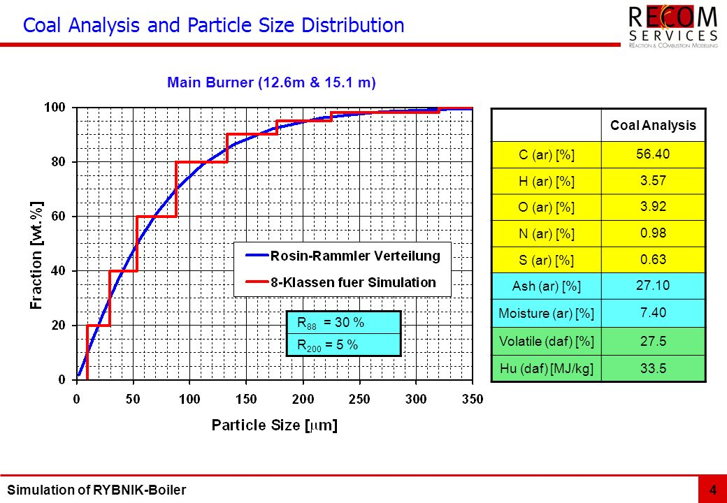 Coal Analysis and Particle Size Distribution