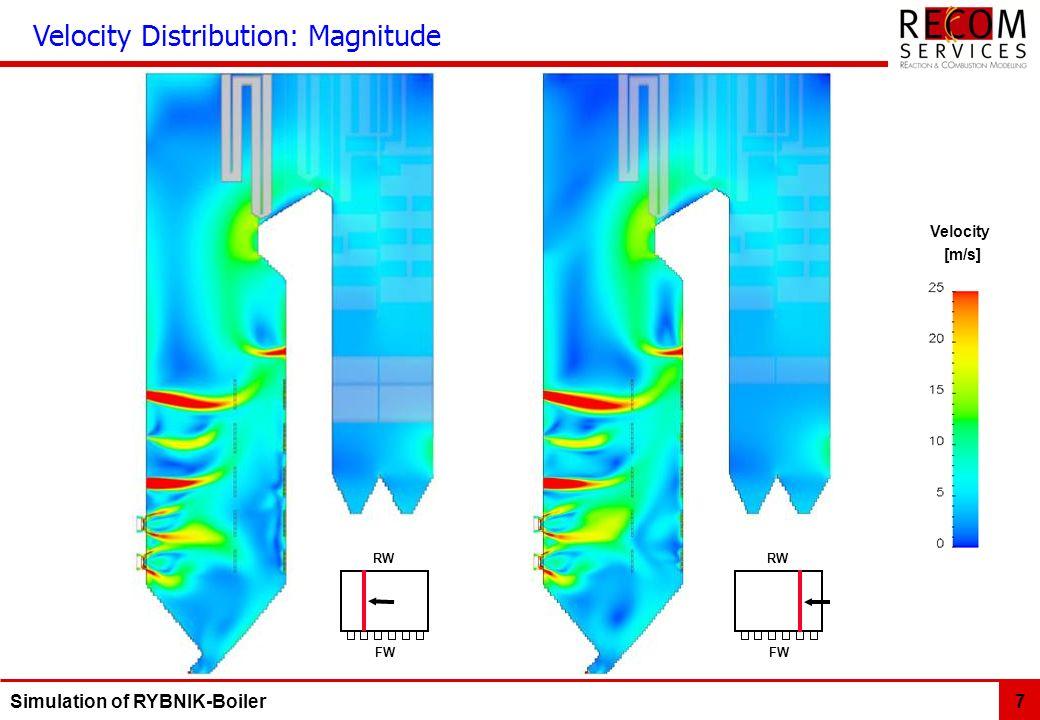 Velocity Distribution: Magnitude