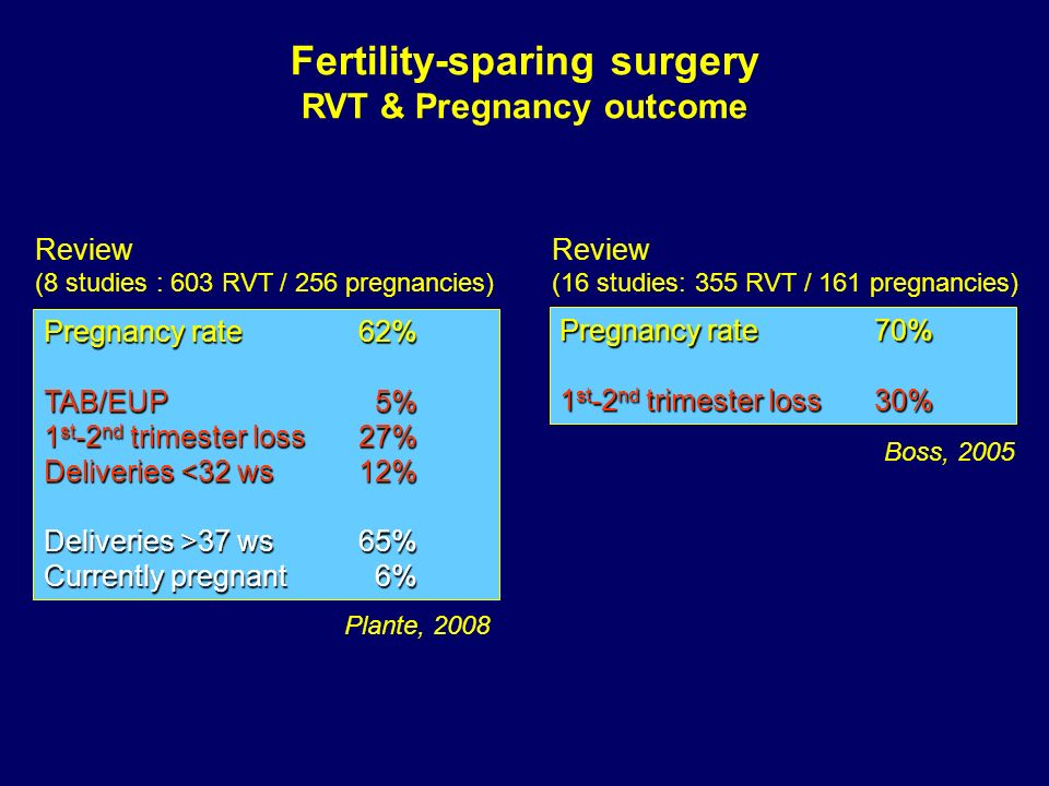 Fertility-sparing surgery RVT & Pregnancy outcome