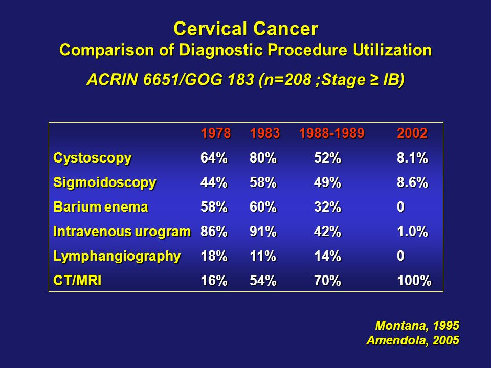 Cervical Cancer Comparison of Diagnostic Procedure Utilization