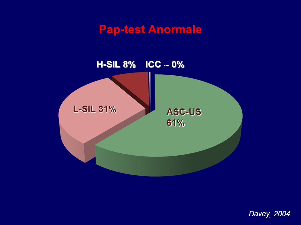 Pap-test Anormale H-SIL 8% ICC  0% L-SIL 31% ASC-US 61% Davey, 2004
