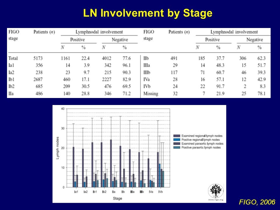 LN Involvement by Stage