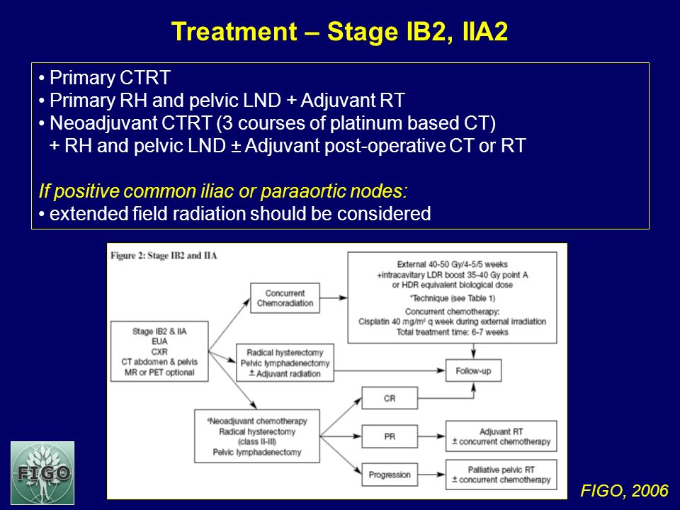 Treatment – Stage IB2, IIA2