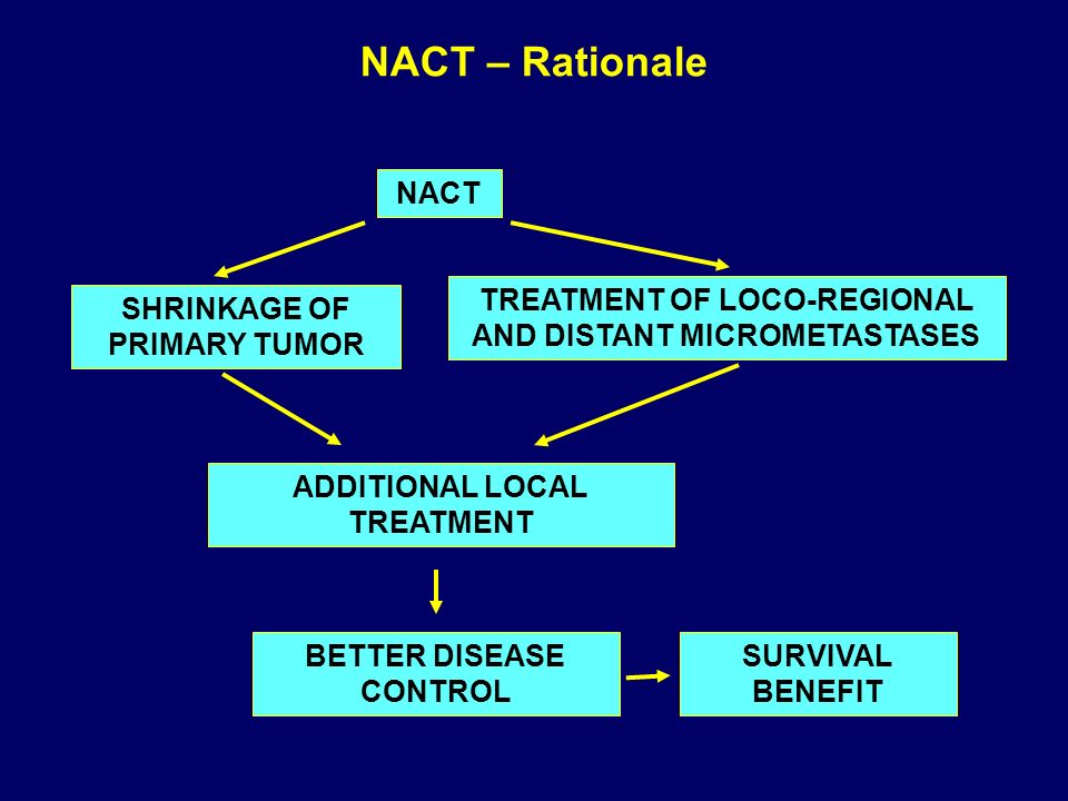 NACT – Rationale NACT. TREATMENT OF LOCO-REGIONAL AND DISTANT MICROMETASTASES. SHRINKAGE OF PRIMARY TUMOR.