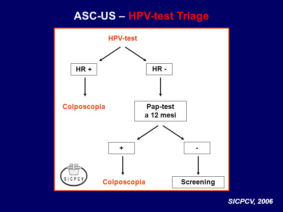 ASC-US – HPV-test Triage