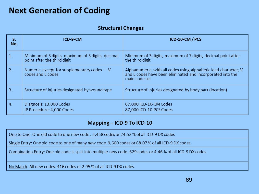 100 tips for icd 10 pcs coding - Next Generation Of Coding